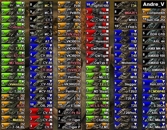 Иконки танков World Of Tanks от Andre_V. Актуальная версия иконок для патч